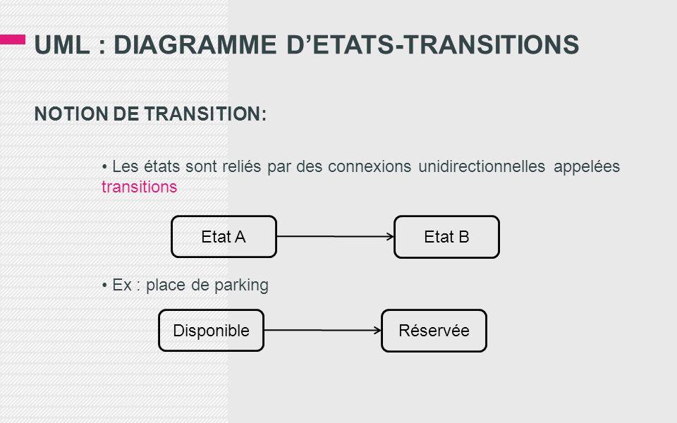 UML : DIAGRAMME D'ETATS-TRANSITIONS NOTION DE TRANSITION: • Les états sont reliés par des connexions unidirectionnelles appelées transitions • Ex : place de parking Etat A Etat B Disponible Réservée