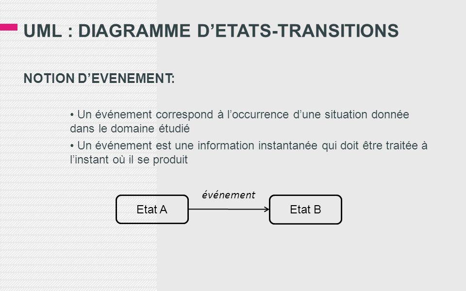 UML : DIAGRAMME D'ETATS-TRANSITIONS NOTION D'EVENEMENT: • Un événement correspond à l'occurrence d'une situation donnée dans le domaine étudié • Un événement est une information instantanée qui doit être traitée à l'instant où il se produit Etat A Etat B événement