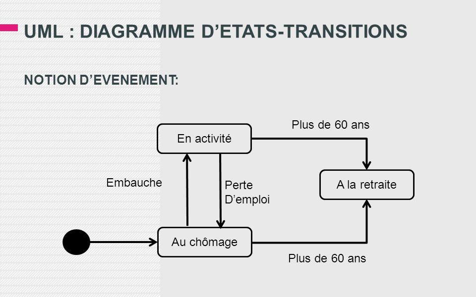 UML : DIAGRAMME D'ETATS-TRANSITIONS NOTION D'EVENEMENT: Au chômage En activité A la retraite Embauche Perte D'emploi Plus de 60 ans