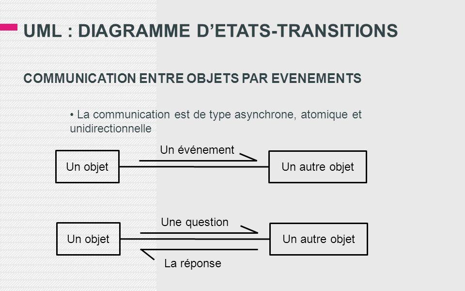 UML : DIAGRAMME D'ETATS-TRANSITIONS COMMUNICATION ENTRE OBJETS PAR EVENEMENTS • La communication est de type asynchrone, atomique et unidirectionnelle Un objet Un autre objet Un événement Un objet Un autre objet Une question La réponse