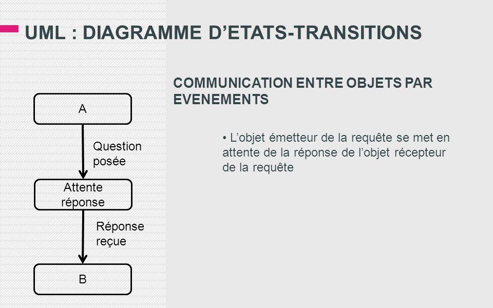 UML : DIAGRAMME D'ETATS-TRANSITIONS COMMUNICATION ENTRE OBJETS PAR EVENEMENTS • L'objet émetteur de la requête se met en attente de la réponse de l'objet récepteur de la requête Attente réponse A Question posée B Réponse reçue
