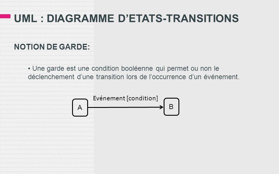 UML : DIAGRAMME D'ETATS-TRANSITIONS NOTION DE GARDE: • Une garde est une condition booléenne qui permet ou non le déclenchement d'une transition lors de l'occurrence d'un événement.
