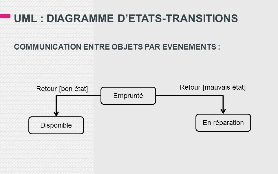 UML : DIAGRAMME D'ETATS-TRANSITIONS COMMUNICATION ENTRE OBJETS PAR EVENEMENTS : Disponible Emprunté En réparation Retour [mauvais état] Retour [bon état]