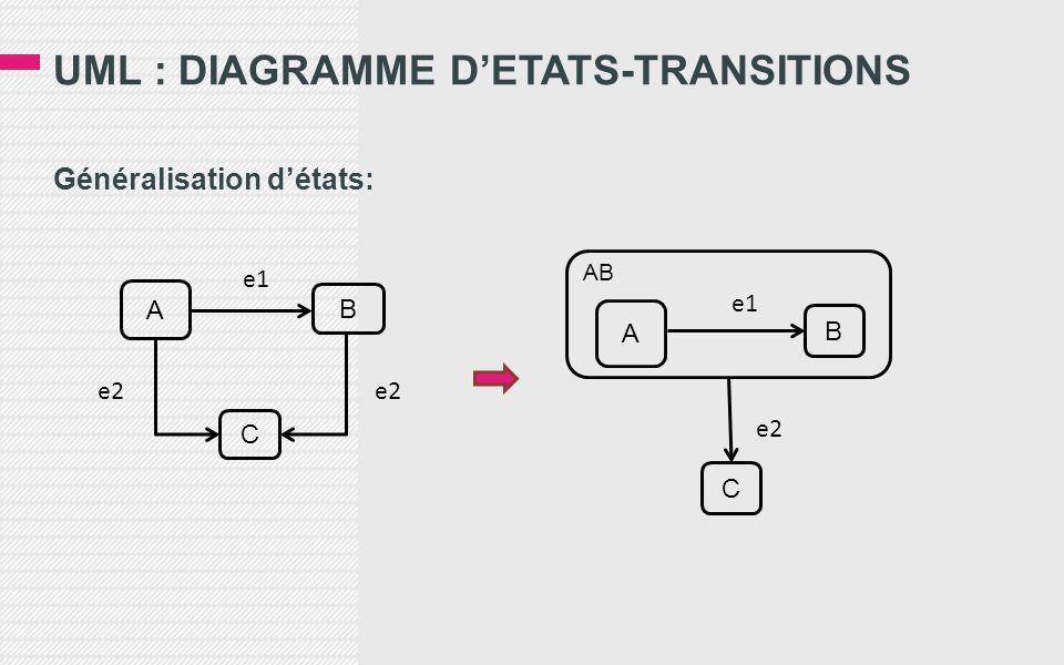 UML : DIAGRAMME D'ETATS-TRANSITIONS Généralisation d'états: AB A C B A C B e1 e2 e1