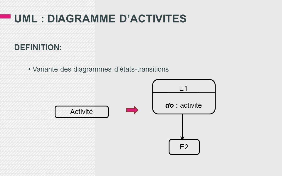 DEFINITION: • Variante des diagrammes d'états-transitions Activité E2 E1 do : activité