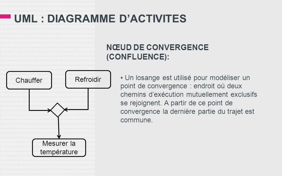 UML : DIAGRAMME D'ACTIVITES NŒUD DE CONVERGENCE (CONFLUENCE): • Un losange est utilisé pour modéliser un point de convergence : endroit où deux chemins d'exécution mutuellement exclusifs se rejoignent.