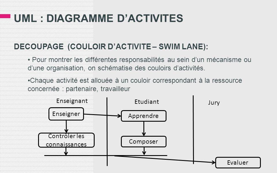 UML : DIAGRAMME D'ACTIVITES DECOUPAGE (COULOIR D'ACTIVITE – SWIM LANE): • Pour montrer les différentes responsabilités au sein d'un mécanisme ou d'une organisation, on schématise des couloirs d'activités.