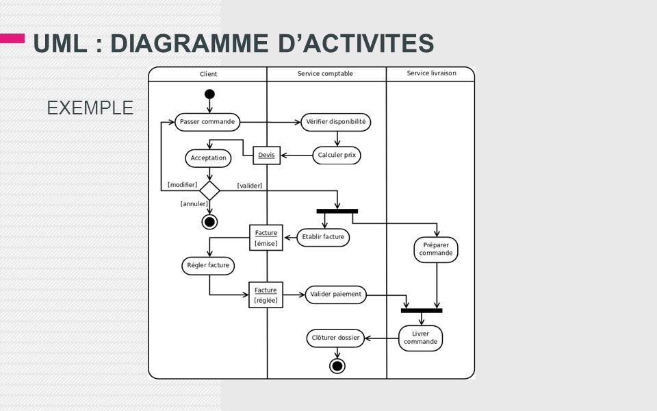 UML : DIAGRAMME D'ACTIVITES EXEMPLE