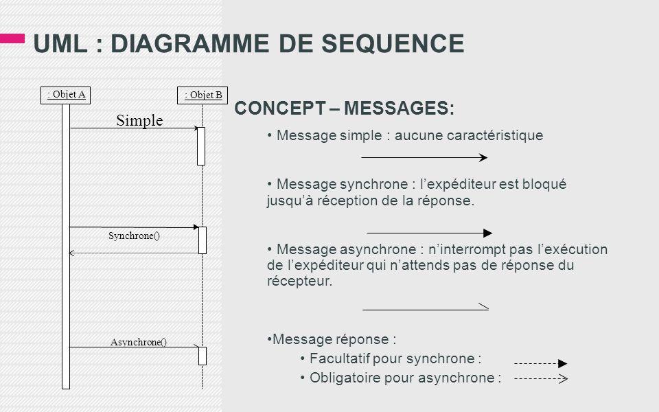 UML : DIAGRAMME DE SEQUENCE CONCEPT – MESSAGES: • Message simple : aucune caractéristique • Message synchrone : l'expéditeur est bloqué jusqu'à réception de la réponse.