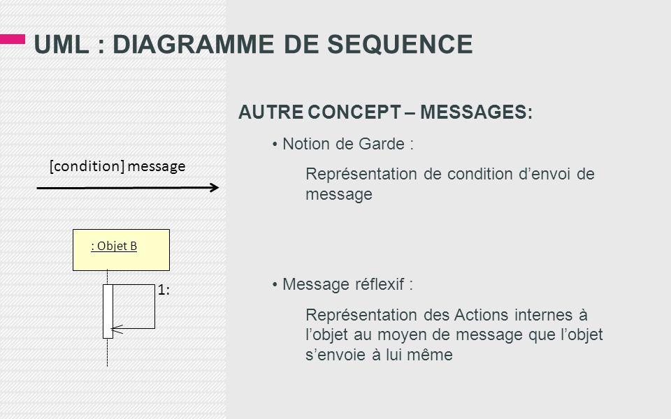 UML : DIAGRAMME DE SEQUENCE AUTRE CONCEPT – MESSAGES: • Notion de Garde : Représentation de condition d'envoi de message • Message réflexif : Représentation des Actions internes à l'objet au moyen de message que l'objet s'envoie à lui même : Objet B 1: [condition] message