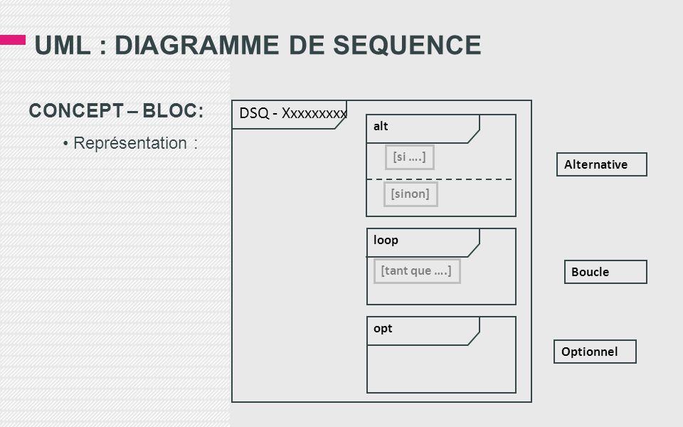 UML : DIAGRAMME DE SEQUENCE CONCEPT – BLOC: • Représentation : alt loop Boucle opt Optionnel Alternative [si ….] [sinon] [tant que ….] DSQ - Xxxxxxxxx