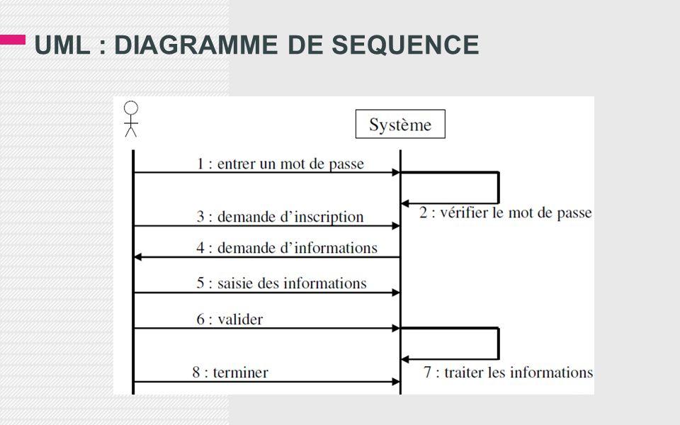 UML : DIAGRAMME DE SEQUENCE