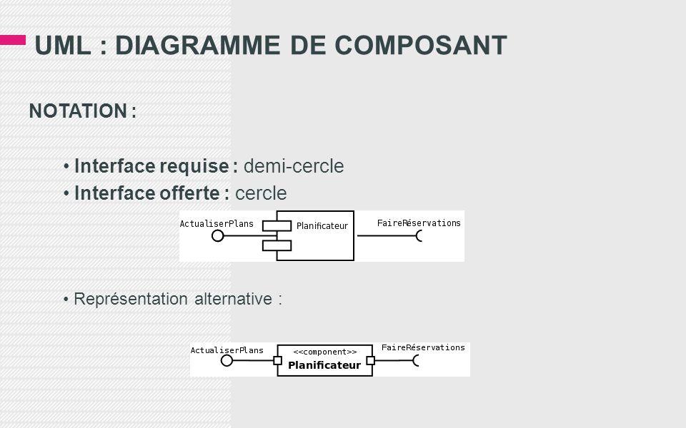UML : DIAGRAMME DE COMPOSANT NOTATION : • Interface requise : demi-cercle • Interface offerte : cercle • Représentation alternative :