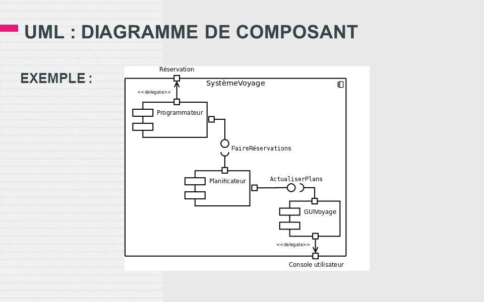 UML : DIAGRAMME DE COMPOSANT EXEMPLE :