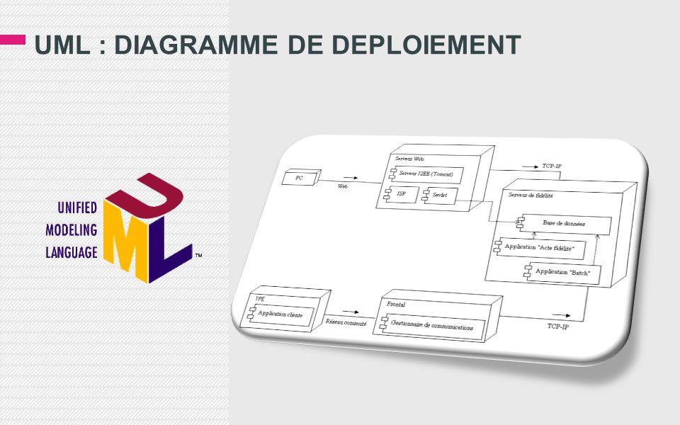 UML : DIAGRAMME DE DEPLOIEMENT