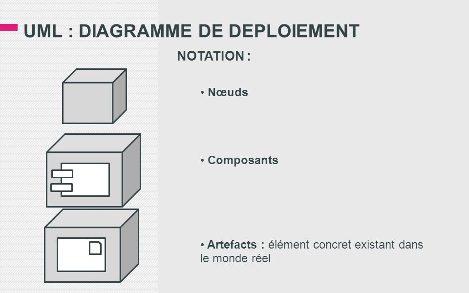 UML : DIAGRAMME DE DEPLOIEMENT NOTATION : • Nœuds • Composants • Artefacts : élément concret existant dans le monde réel