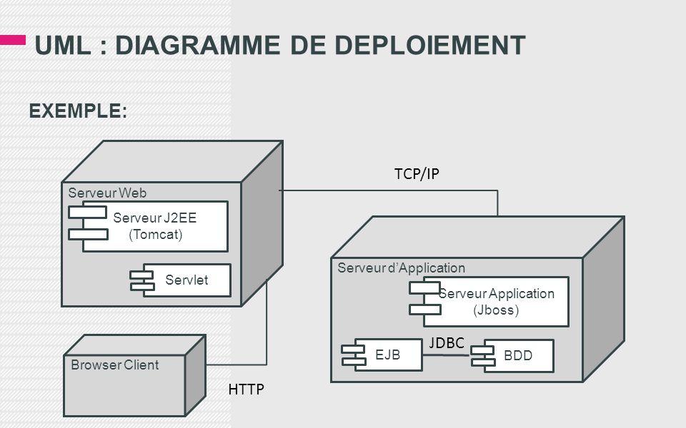 UML : DIAGRAMME DE DEPLOIEMENT EXEMPLE: Serveur Web Serveur J2EE (Tomcat) Servlet Serveur d'Application Serveur Application (Jboss) BDD EJB TCP/IP Browser Client HTTP JDBC