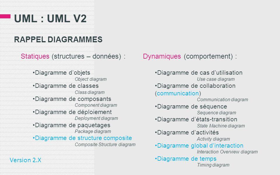 UML : UML V2 RAPPEL DIAGRAMMES Statiques (structures – données) : •Diagramme d'objets Object diagram •Diagramme de classes Class diagram •Diagramme de composants Component diagram •Diagramme de déploiement Deployment diagram •Diagramme de paquetages Package diagram •Diagramme de structure composite Composite Structure diagram Dynamiques (comportement) : •Diagramme de cas d'utilisation Use case diagram •Diagramme de collaboration (communication) Communication diagram •Diagramme de séquence Sequence diagram •Diagramme d'états-transition State Machine diagram •Diagramme d'activités Activity diagram •Diagramme global d'interaction Interaction Overview diagram •Diagramme de temps Timing diagram Version 2.X