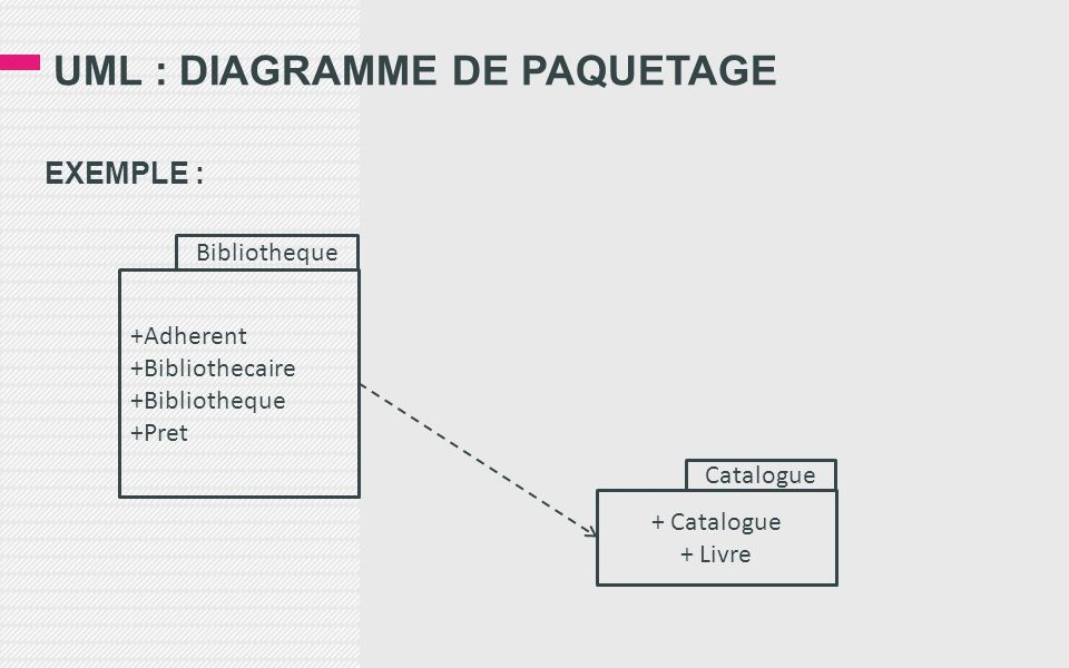 UML : DIAGRAMME DE PAQUETAGE EXEMPLE : +Adherent +Bibliothecaire +Bibliotheque +Pret Bibliotheque + Catalogue + Livre Catalogue