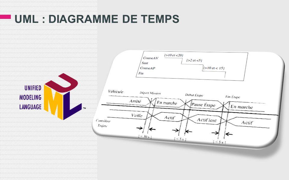 UML : DIAGRAMME DE TEMPS
