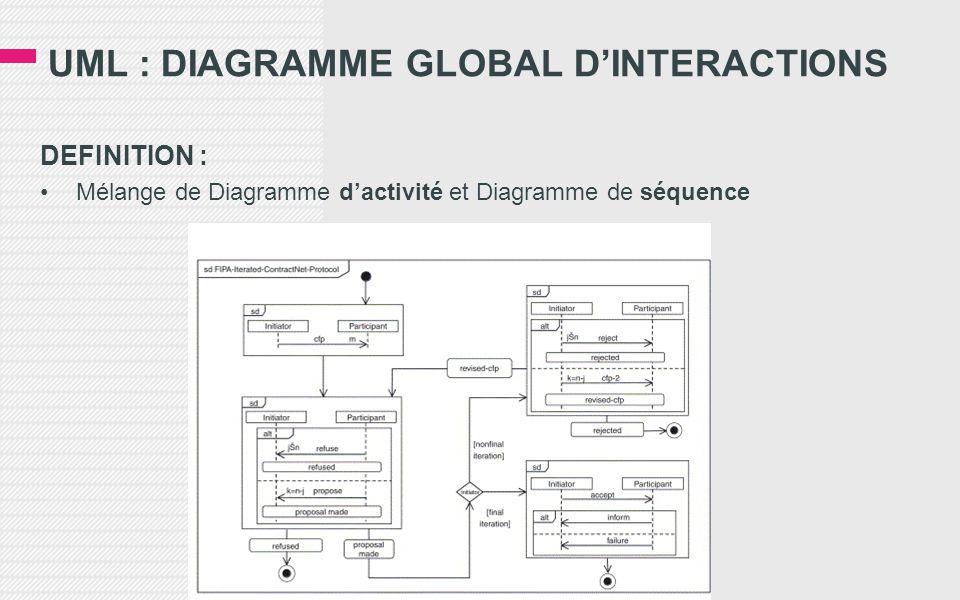 DEFINITION : •Mélange de Diagramme d'activité et Diagramme de séquence
