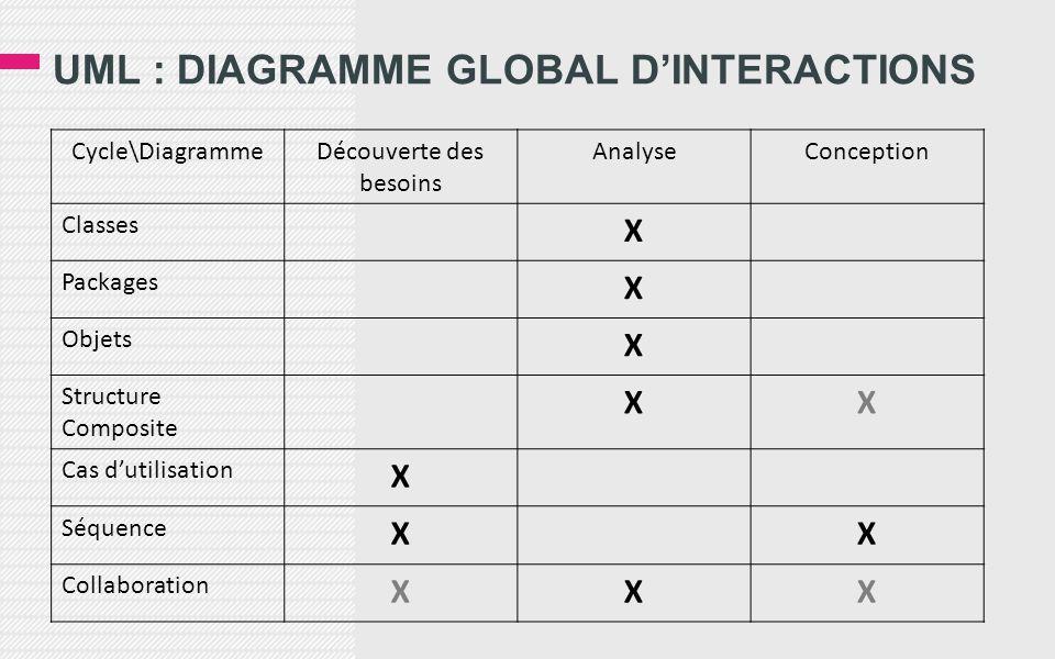 UML : DIAGRAMME GLOBAL D'INTERACTIONS Cycle\DiagrammeDécouverte des besoins AnalyseConception Classes X Packages X Objets X Structure Composite XX Cas d'utilisation X Séquence XX Collaboration XXX