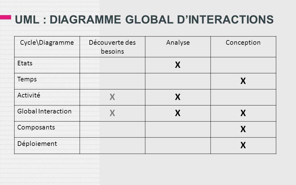UML : DIAGRAMME GLOBAL D'INTERACTIONS Cycle\DiagrammeDécouverte des besoins AnalyseConception Etats X Temps X Activité XX Global Interaction XXX Composants X Déploiement X