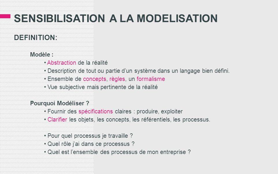 SENSIBILISATION A LA MODELISATION DEFINITION: Modèle : • Abstraction de la réalité • Description de tout ou partie d'un système dans un langage bien défini.
