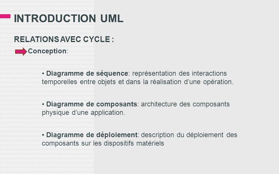 INTRODUCTION UML RELATIONS AVEC CYCLE : Conception: • Diagramme de séquence: représentation des interactions temporelles entre objets et dans la réalisation d'une opération.