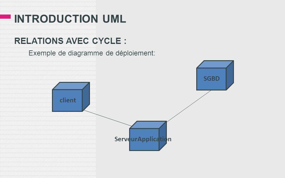 INTRODUCTION UML RELATIONS AVEC CYCLE : Exemple de diagramme de déploiement: client ServeurApplication SGBD