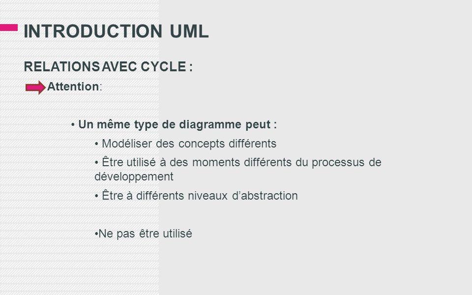INTRODUCTION UML RELATIONS AVEC CYCLE : Attention: • Un même type de diagramme peut : • Modéliser des concepts différents • Être utilisé à des moments différents du processus de développement • Être à différents niveaux d'abstraction •Ne pas être utilisé