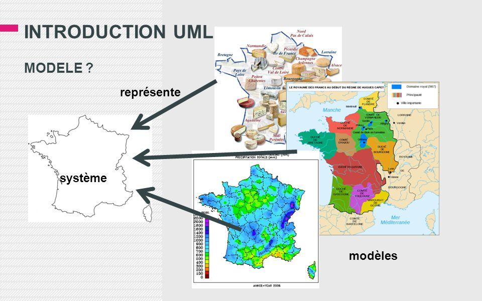 INTRODUCTION UML MODELE ? système modèles représente