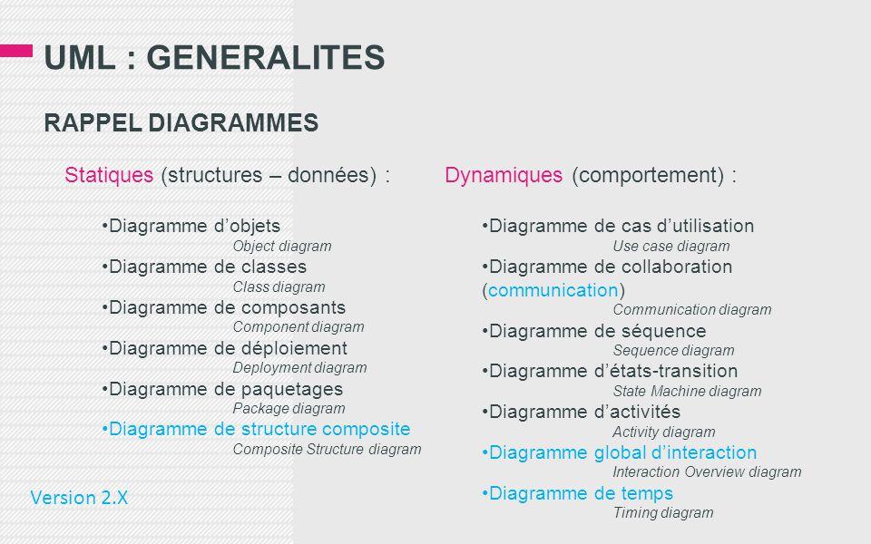 UML : GENERALITES RAPPEL DIAGRAMMES Statiques (structures – données) : •Diagramme d'objets Object diagram •Diagramme de classes Class diagram •Diagramme de composants Component diagram •Diagramme de déploiement Deployment diagram •Diagramme de paquetages Package diagram •Diagramme de structure composite Composite Structure diagram Dynamiques (comportement) : •Diagramme de cas d'utilisation Use case diagram •Diagramme de collaboration (communication) Communication diagram •Diagramme de séquence Sequence diagram •Diagramme d'états-transition State Machine diagram •Diagramme d'activités Activity diagram •Diagramme global d'interaction Interaction Overview diagram •Diagramme de temps Timing diagram Version 2.X