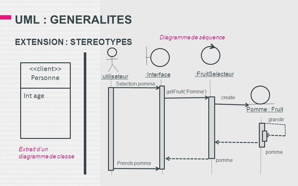 UML : GENERALITES EXTENSION : STEREOTYPES > Personne Int age :utilisateur :Interface :FruitSelecteur Pomme : Fruit Prends pomme pomme grandir create getFruit('Pomme') Selection pomme Diagramme de séquence Extrait d'un diagramme de classe