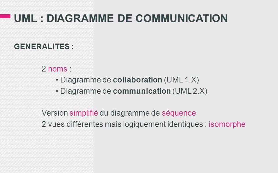 GENERALITES : 2 noms : • Diagramme de collaboration (UML 1.X) • Diagramme de communication (UML 2.X) Version simplifié du diagramme de séquence 2 vues différentes mais logiquement identiques : isomorphe