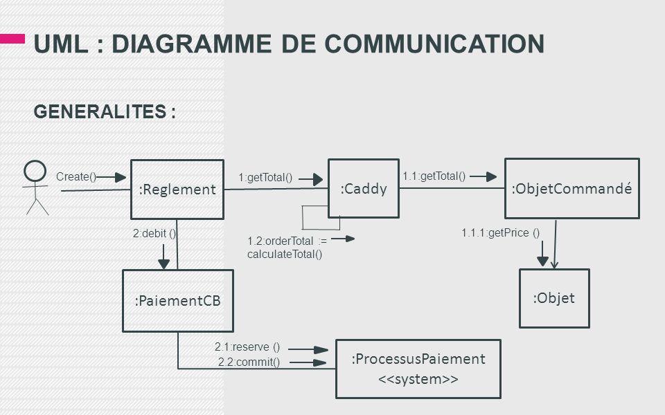 UML : DIAGRAMME DE COMMUNICATION GENERALITES : :Reglement :Caddy :ObjetCommandé :Objet :PaiementCB :ProcessusPaiement > Create() 1:getTotal() 1.1:getTotal() 1.1.1:getPrice () 1.2:orderTotal := calculateTotal() 2:debit () 2.1:reserve () 2.2:commit()