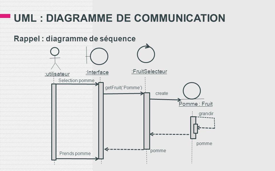 UML : DIAGRAMME DE COMMUNICATION Rappel : diagramme de séquence :utilisateur :Interface :FruitSelecteur Pomme : Fruit Prends pomme pomme grandir create getFruit('Pomme') Selection pomme