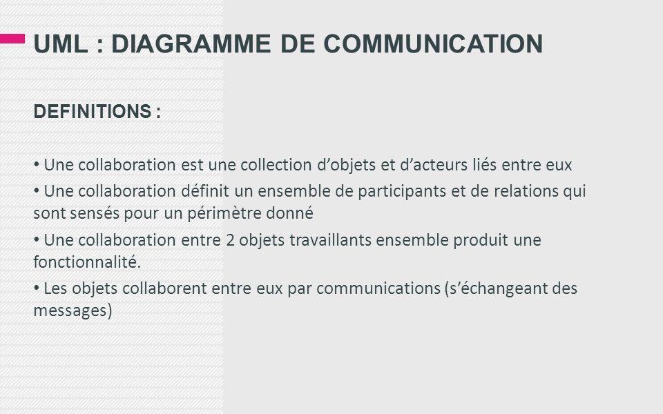 UML : DIAGRAMME DE COMMUNICATION DEFINITIONS : • Une collaboration est une collection d'objets et d'acteurs liés entre eux • Une collaboration définit un ensemble de participants et de relations qui sont sensés pour un périmètre donné • Une collaboration entre 2 objets travaillants ensemble produit une fonctionnalité.