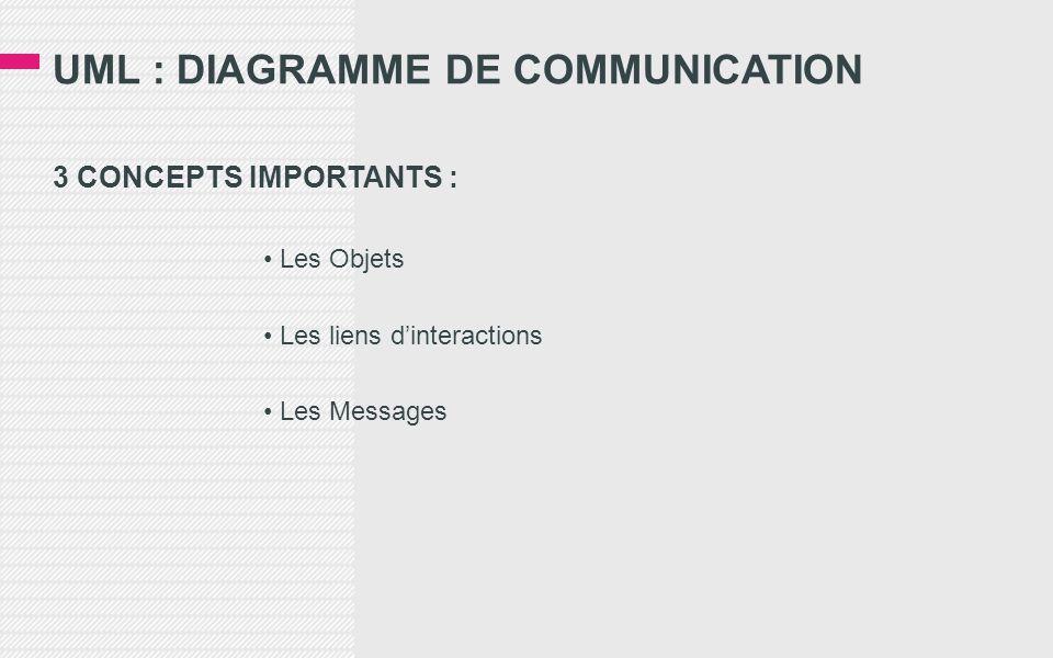 UML : DIAGRAMME DE COMMUNICATION 3 CONCEPTS IMPORTANTS : • Les Objets • Les liens d'interactions • Les Messages