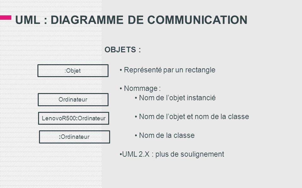 UML : DIAGRAMME DE COMMUNICATION OBJETS : • Représenté par un rectangle • Nommage : • Nom de l'objet instancié • Nom de l'objet et nom de la classe • Nom de la classe •UML 2.X : plus de soulignement LenovoR500:Ordinateur :Ordinateur Ordinateur :Objet