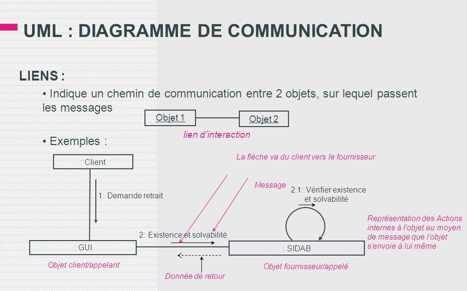 UML : DIAGRAMME DE COMMUNICATION LIENS : • Indique un chemin de communication entre 2 objets, sur lequel passent les messages • Exemples : Objet 1 Objet 2 lien d'interaction : Client : GUI : SIDAB Donnée de retour Objet client/appelant Objet fournisseur/appelé Message La flèche va du client vers le fournisseur 2: Existence et solvabilité 1: Demande retrait Représentation des Actions internes à l'objet au moyen de message que l'objet s'envoie à lui même 2.1: Vérifier existence et solvabilité