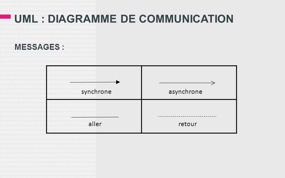 UML : DIAGRAMME DE COMMUNICATION MESSAGES : synchrone asynchrone allerretour