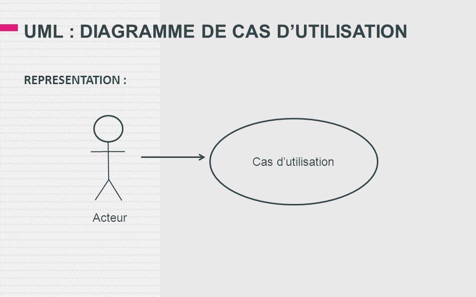 UML : DIAGRAMME DE CAS D'UTILISATION REPRESENTATION : Cas d'utilisation Acteur