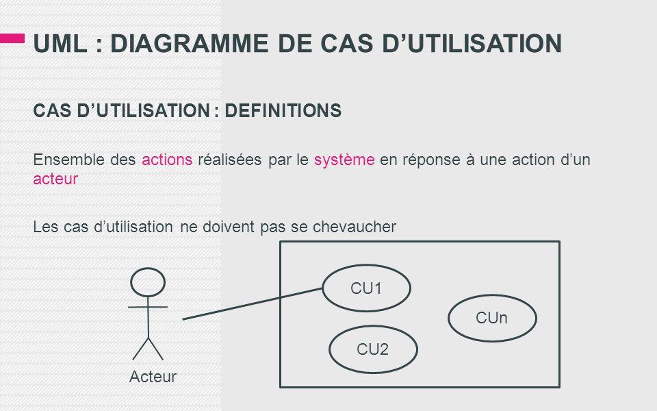 UML : DIAGRAMME DE CAS D'UTILISATION CAS D'UTILISATION : DEFINITIONS Ensemble des actions réalisées par le système en réponse à une action d'un acteur Les cas d'utilisation ne doivent pas se chevaucher Acteur CU1 CU2 CUn