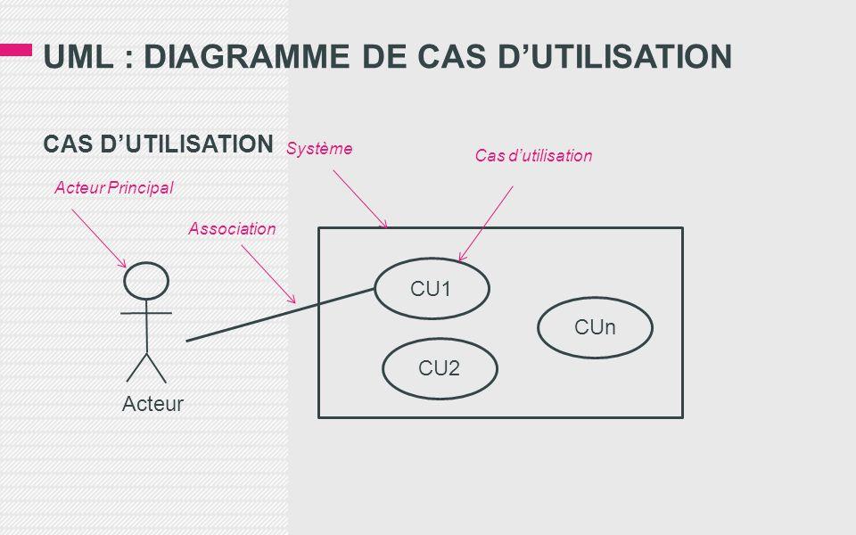 UML : DIAGRAMME DE CAS D'UTILISATION CAS D'UTILISATION Acteur CU1 CU2 CUn Acteur Principal Association Système Cas d'utilisation