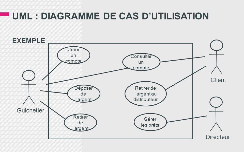 UML : DIAGRAMME DE CAS D'UTILISATION EXEMPLE Guichetier Créer un compte Déposer de l'argent Retirer de l'argent Consulter un compte Retirer de l'argent au distributeur Gérer les prêts Client Directeur