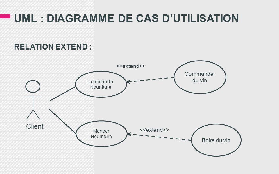 UML : DIAGRAMME DE CAS D'UTILISATION RELATION EXTEND : Commander Nourriture Boire du vin Commander du vin > Client Manger Nourriture