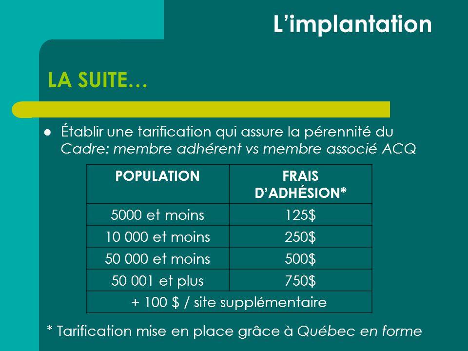 LA SUITE…  Établir une tarification qui assure la pérennité du Cadre: membre adhérent vs membre associé ACQ L'implantation POPULATIONFRAIS D ' ADH É SION* 5000 et moins125$ 10 000 et moins250$ 50 000 et moins500$ 50 001 et plus750$ + 100 $ / site suppl é mentaire * Tarification mise en place grâce à Québec en forme
