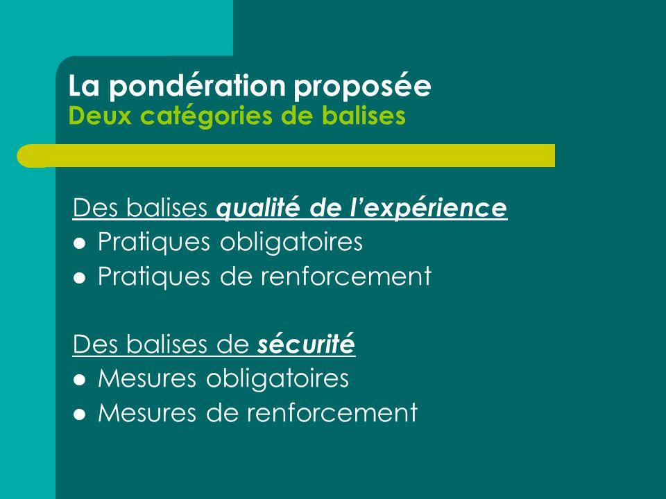 La pondération proposée Deux catégories de balises Des balises qualité de l'expérience  Pratiques obligatoires  Pratiques de renforcement Des balises de sécurité  Mesures obligatoires  Mesures de renforcement