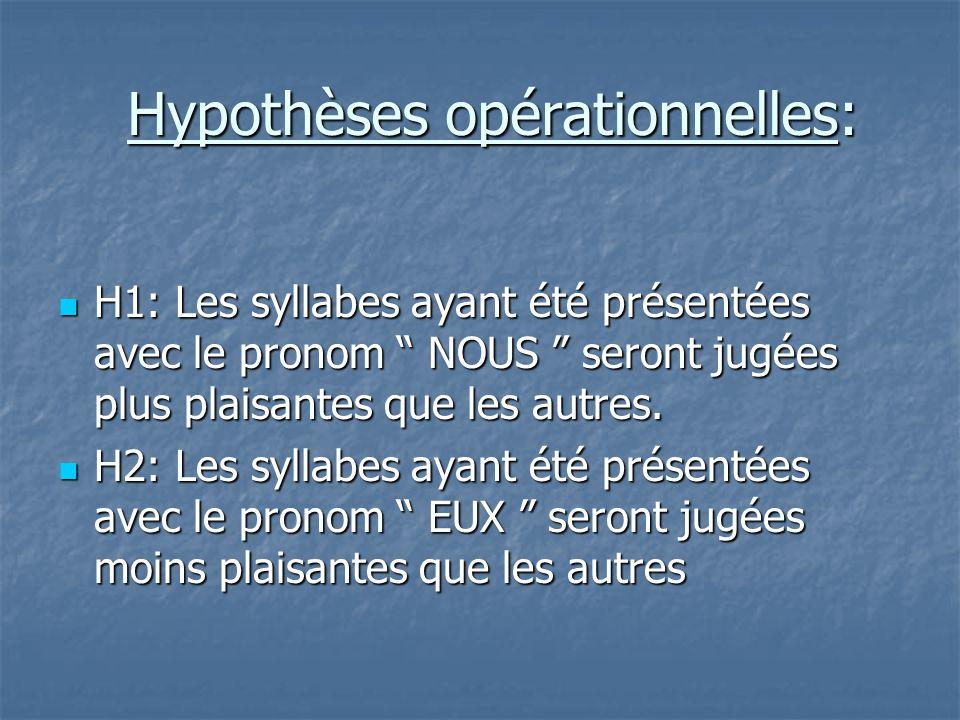 """Hypothèses opérationnelles:  H1: Les syllabes ayant été présentées avec le pronom """" NOUS """" seront jugées plus plaisantes que les autres.  H2: Les sy"""